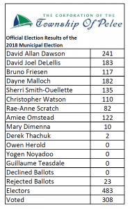 Official Election Results of the 2018 Municipal Election